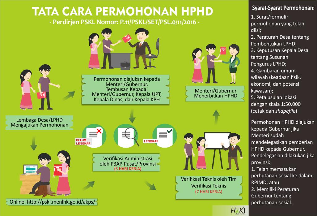 Infografis : TATA CARA PERMOHONAN IUPHKM dan HPHD